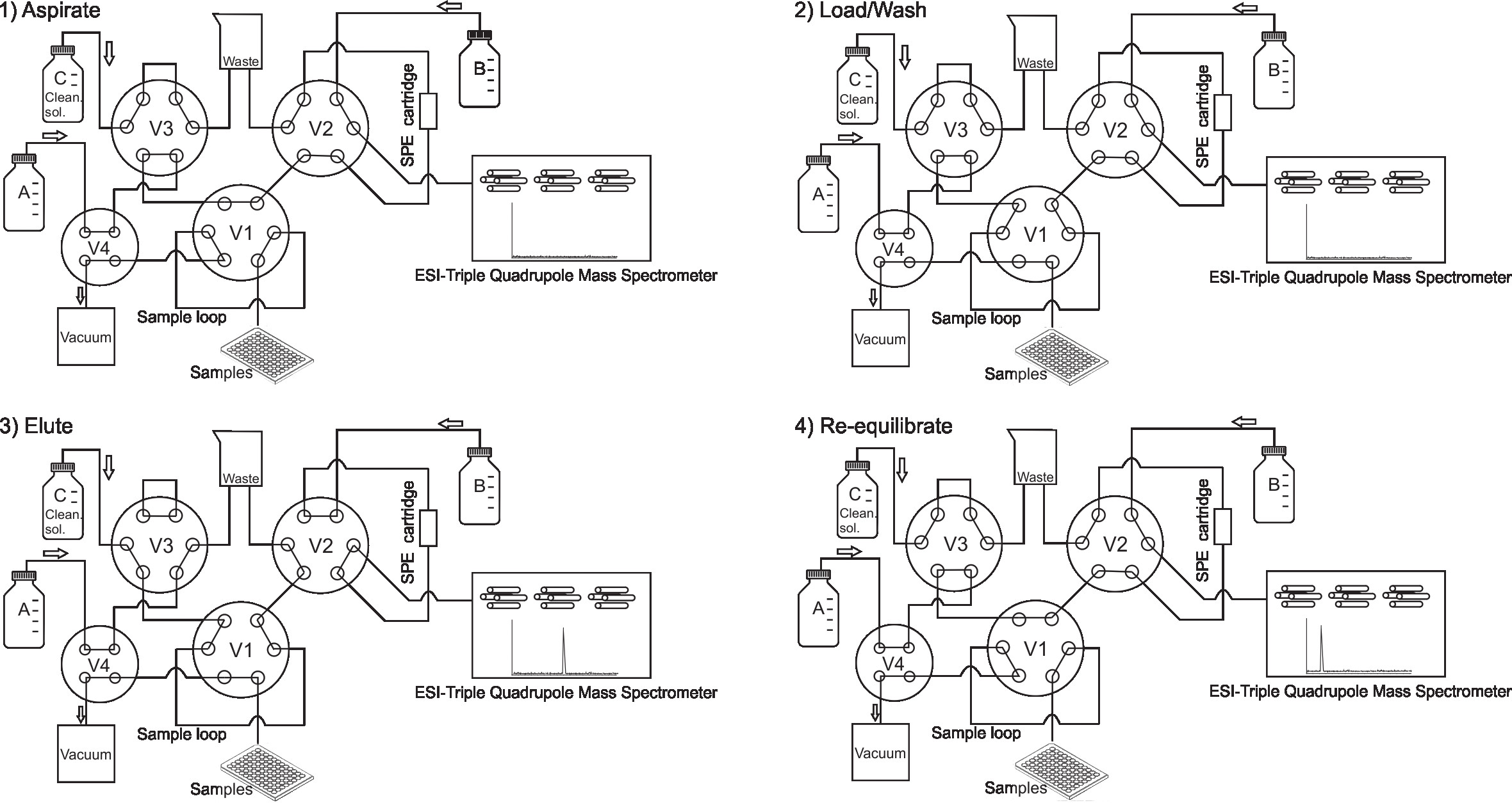 Diagram of the online SPE-MS/MS system (adapted from RapidFire documentation, Agilent, USA). 1) Aspirate: samples