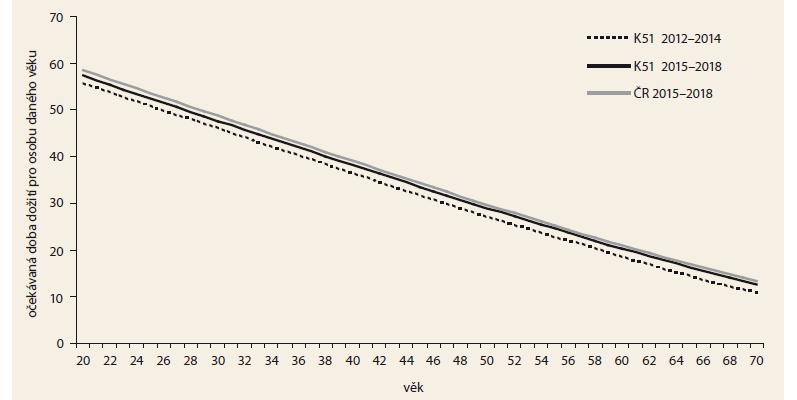 Očekávaná doba dožití u pacientů s ulcerózní kolitidou – srovnání období. Zdroj: demografická data Českého statistického<br> úřadu, List o prohlídce zemřelého 2012-2018.<br> Graph 7. Life expectancy in patients with ulcerative colitis – period comparison. Source: demographic data of the Czech Statistical Offi ce, Database of Death Records 2012-2018.