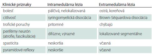 Diferenciálna diagnóza medzi intramedulárnou a extramedulárnou léziou [2].