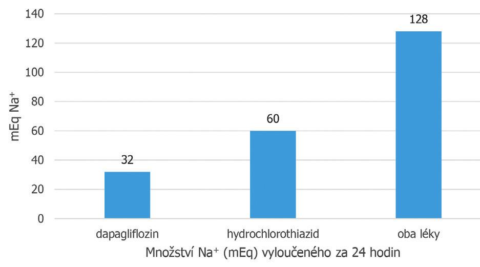 Potenciace natriuretického účinku hydrochlorothiazidu dapagliflozinem Study MB 102004