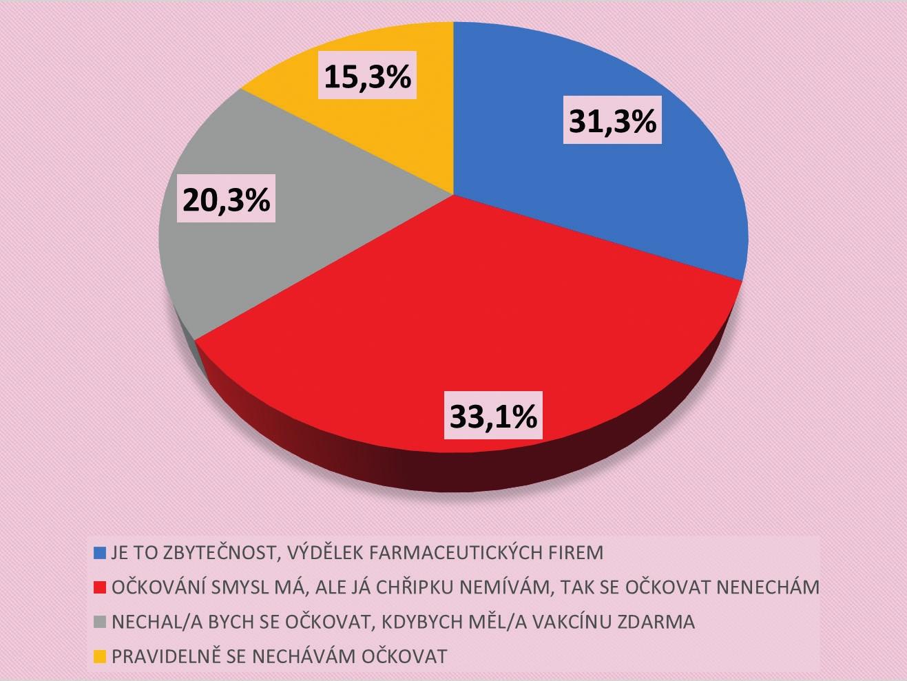 Postoj občanů k očkování proti chřipce (N = 1806)