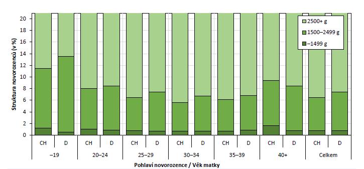 Struktura novorozenců dle porodní hmotnosti, pohlaví a věku matky (zdroj: 26; vlastní výpočty)