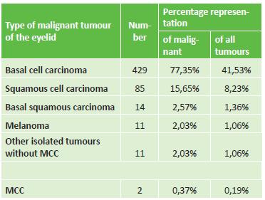 Percentage division of malignant tumours of eyelid region
