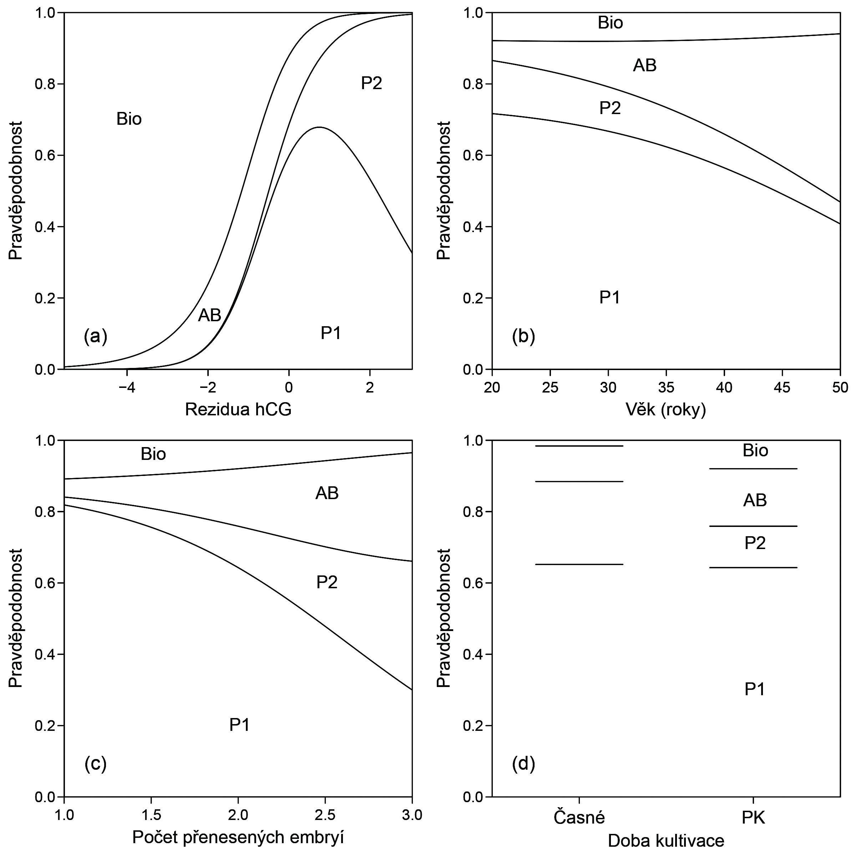 Vliv hCG (a), věku pacientek (b), počtu přenesených embryí (c) a délky kultivace (d) na pravděpodobnost výsledku léčby. Tři křivky rozdělují plochu mezi osami na čtyři úseky pro jednotlivé skupiny pacientů: P1 – jednočetné těhotenství, P2 – vícečetné těhotenství, AB – abort a Bio – biochemické těhotenství. Vertikální šířka těchto úseků vyznačuje hodnotu pravděpodobnosti daného výsledků. Jejich součet je roven 1. (a) Hladiny hCG byly nejdříve logaritmovány a potom očištěny od vlivu různého dne odběru pomocí regresního modelu. Jde tedy o rezidua hCG. Nulové hodnoty vyznačují průměrné hodnoty pro všechny pacientky. Záporné hodnoty vyznačují podprůměrné hodnoty hCG, kladné vyznačují nadprůměrné hodnoty. Pravděpodobnosti byly vypočítány pro pacientky ve věku 33 let (medián), pro dvě přenesená embrya (medián) a pro dobu kultivace PK (D4, D5). S nadprůměrnými hodnotami hCG rostou pravděpodobnost P1 a P2, naopak s podprůměrnými hodnotami rostou pravděpodobnosti AB a Bio. (b) Vliv věku na pravděpodobnosti léčby byl vypočítán pro medián reziduí hCG (0,241), dvě přenesená embrya a délka kultivace PK. S rostoucím věkem roste pravděpodobnost abortu. (c) Vliv počtu přenesených embryí by vypočítán pro medián reziduí hCG, medián věku pacientek a dobu PK. S rostoucím počtem přenesených embryí roste pravděpodobnost abortu i vícečetného těhotenství. (d) Vliv délky kultivace na pravděpodobnost výsledku léčby byl vypočítán pro medián reziduí hCG, medián věku pacientek a medián počtu přenesených embryí. V případě doby PK je nižší pravděpodobnost P2, ale vyšší pravděpodobnosti AB a Bio.