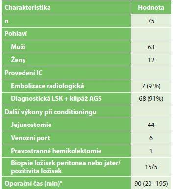 Charakteristika pacientů po ischemickém conditioningu<br> Tab. 1: Characteristics of patients after ischemic conditioning
