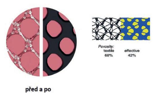 Prorůstání a enkapsulace<br> Fig. 3: Tissue ingrowth contra encapsulation