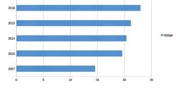 Srovnání výdajů na příspěvek na péči v letech 2007, 2010, 2014, 2015 a 2016
