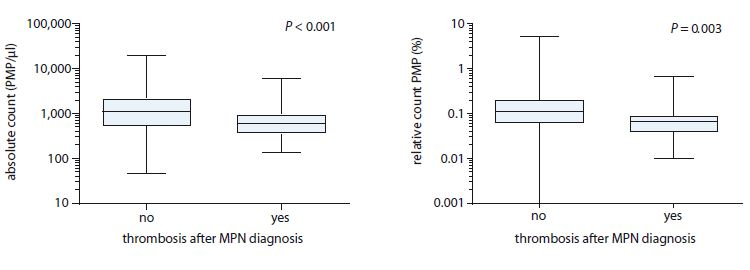 Comparison of absolute and relative count of PMPs between myeloproliferative neoplasms patients with or without thrombosis