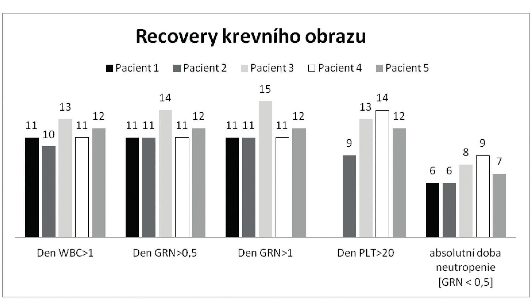 Parametry obnovy krevního obrazu <br>WBC – leukocyty [x 109/l]; GRN – granulocyty [x 10<sup>9</sup>/l] a PLT – trombocyty [x 10<sup>9</sup>/l] U pacienta č. 1 k poklesu koncentrace trombocytů pod 20 x 10<sup>9</sup>/l nedošlo.