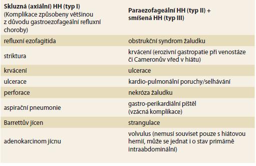 Komplikace hiátových hernií (HH).<br> Tab. 1. Complications of hiatus hernias (HH).