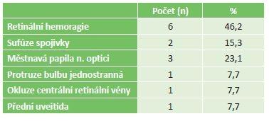 Akutní oční příznaky u pacientů s leukémii v našem souboru.