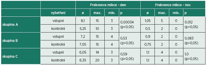 Srovnání frekvence mikce mezi skupinami (A-B-C).