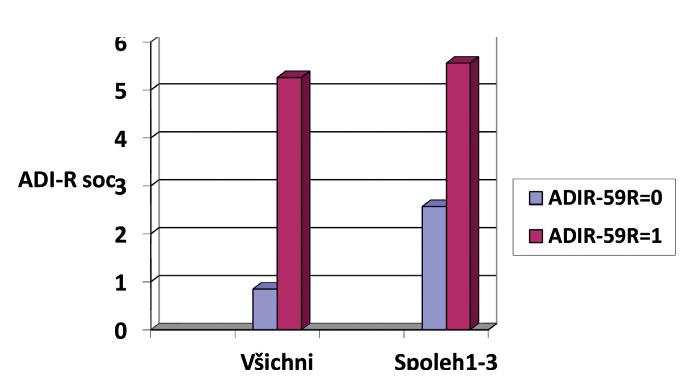 Rozdíl v poklesu sociální domény ADI-R od baseline k follow-up mezi skupinami ADIR-59R = 0 vs. ADIR-59R = 1 u celého souboru a u podsouboru se spolehlivostí 1–3.
