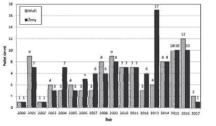 Creutzfeldtova-Jakobova nemoc, počet úmrtí v jednotlivých letech, ČR 06/2000–06/2017<br> Figure 1. Creutzfeldt-Jakob disease, deaths by year, CR June/2000– June/2017