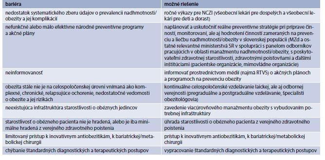 Bariéry a možné riešenia v starostlivosti o obéznych jedincov v SR