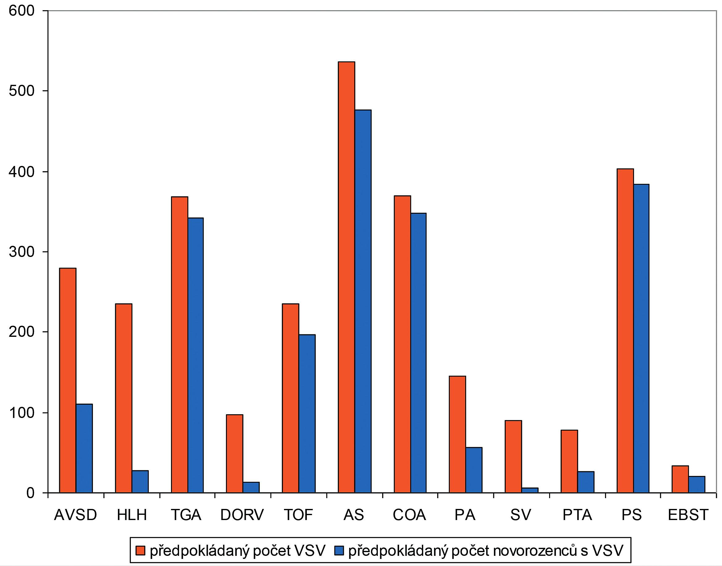 Změna v postnatálním spektru vrozených srdečních vad v letech 2006–2015. Statistická významnost (p) mezi předpokládaným počtem VSV a předpokládaným počtem novorozenců po odečtení ukončených těhotenství. AVSD (p <0,001) – atrioventrikulární defekt, HLH (p <0,001) – syndrom hypoplazie levého srdce, TGA (ns) – transpozice velkých arterií, DORV (p <0,001) – dvojvýtoková pravá komora, TOF (p = 0,02) – Fallotova tetralogie, AS (p <0,001) – aortální stenóza, COA (ns) – koarktace aorty, PA (p <0,001) – atrézie plicnice, SV (p <0,001) – společná komora, PTA (p <0,001) – arteriální trunkus, PS (ns) – stenóza plicnice, EBST (p <0,001) – Ebsteinova anomálie
