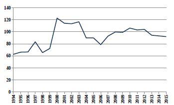 Relativní počty živě narozených dětí s vrozenou vadou v ČR (1994–2015) ze skupiny Q65–Q79 Vrozené vady a deformace svalové a kosterní soustavy