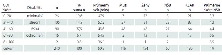 Výsledky po roztřídení podsouboru dospělých podle indexu ODI.