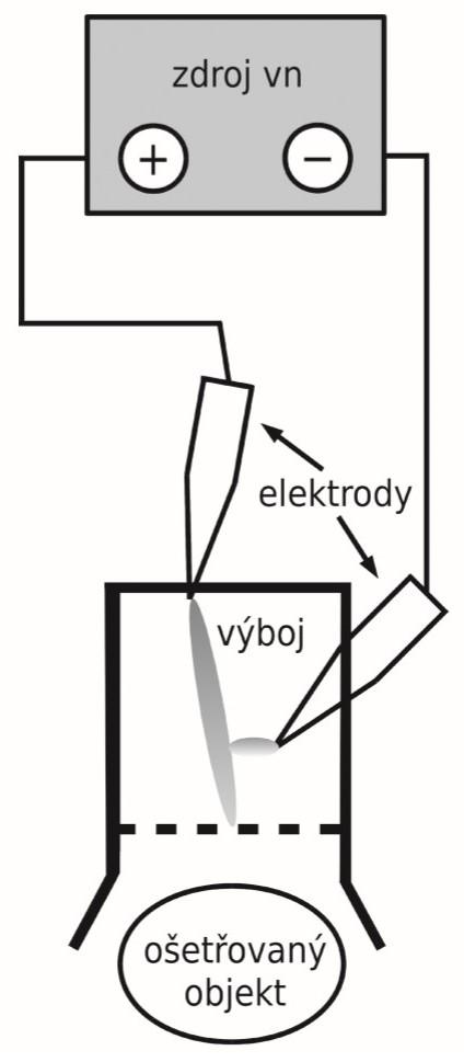 Schéma aparatury pro generaci kometárního výboje