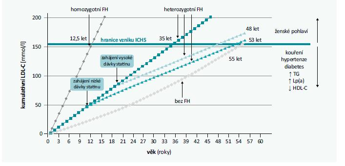 Graf | Kumulativní LDL-C a možnosti jeho ovlivnění