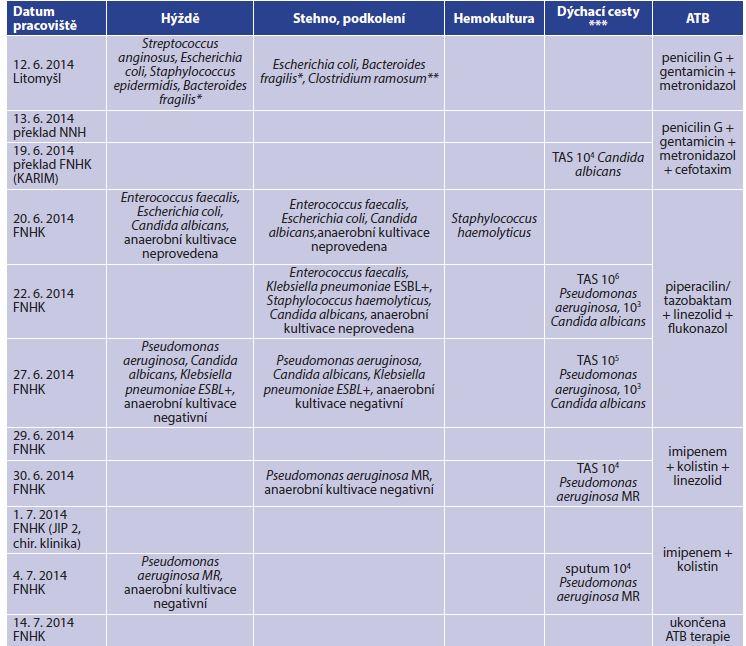 Celkový přehled kultivačních nálezů a antibiotické léčby<br> Tab. 2: General overview of microbiological findings and antibiotherapy