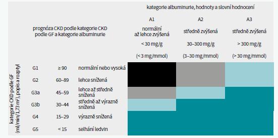 CKD klasifikace a riziko progrese dle GF a albuminurie. Upraveno podle [1]