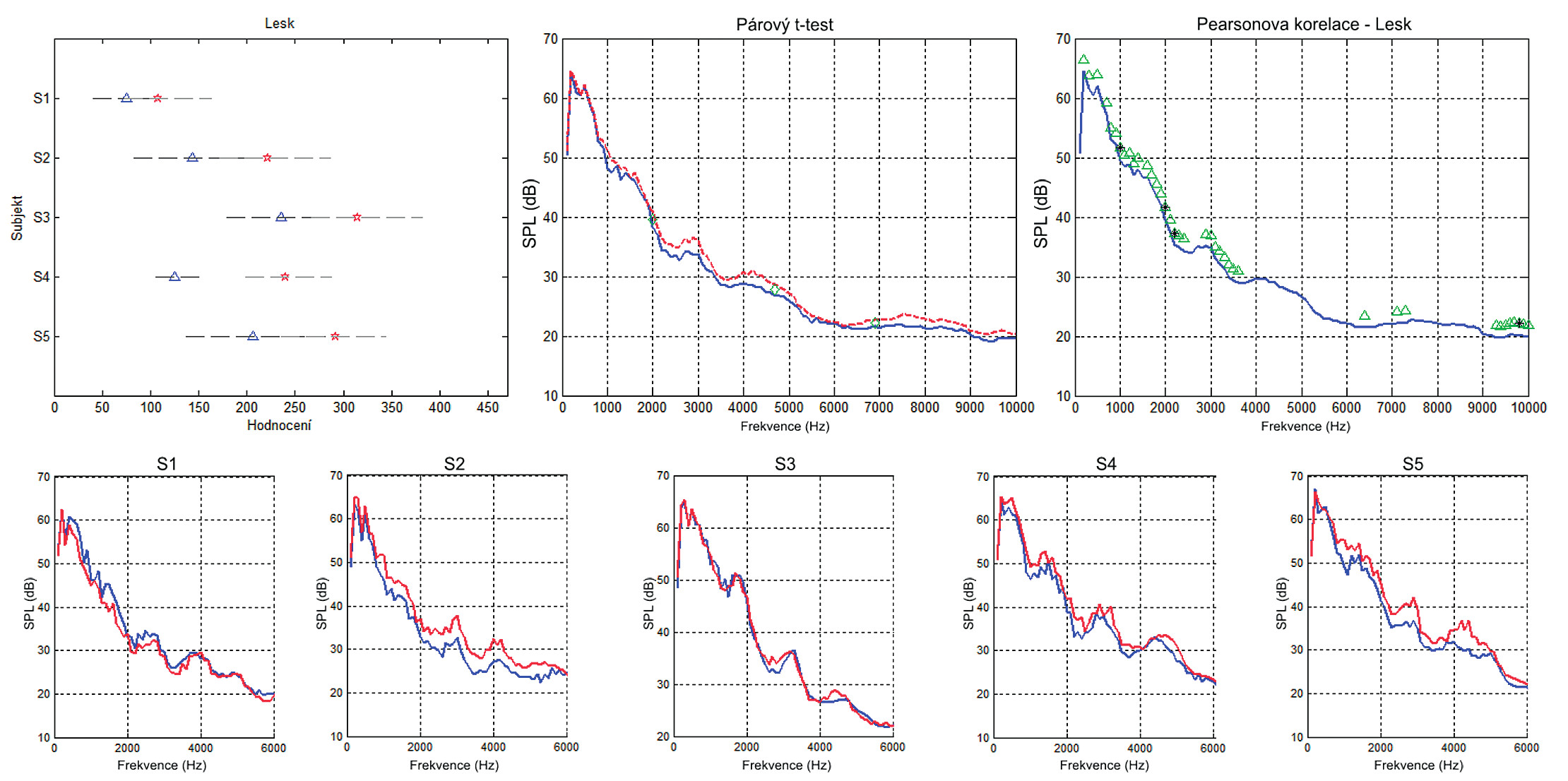 Porovnání výsledných hodnocení lesku pro jednotlivé subjekty před (modrý trojúhelník) a po (červená hvězda) tréninku. Statistické porovnání dlouhodobých průměrovaných spekter (LTAS) pomocí párového t-testu a korelace hodnocení míry lesku se spektrálními hladinami LTA spekter. Ve spodním řádku jsou LTA spektra jednotlivých subjektů před (modrá) a po (červená) tréninku.