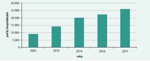 Graf 4. Počty hospitalizácií pre srdcové zlyhávanie na Slovensku podľa údajov z Národného centra zdravotníckych informácií