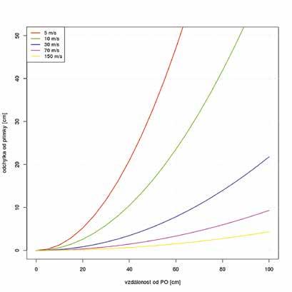 Odchylka trajektorií modelovaných přímkou a parabolou. Na vodorovné ose je vzdálenost od PO, na svislé ose je vzdálenost trajektorií, vyznačeny jsou křivky pro různé rychlosti letu krevní kapky. S rostoucí rychlostí je zřejmé, že odchylka klesá. Graf byl vytvořen v pomocí jazyka R (ver. 3.2.3).