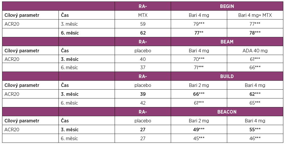 Přehled klinické účinnosti dle ACR kritérií a primárního cíle v hodnoceních fáze III pro vývoj baricitinibu.
