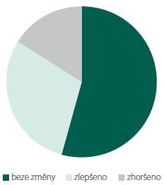 Dynamika MNCV loketního nervu přes loket mezi úvodním a kontrolním EMG vyšetřením s ohledem na splnění tohoto kritéria pro účely posouzení nemoci z povolání (n = 81). MNCV – rychlost motorického vedení; n – počet<br> Fig. 3. Dynamics of MNCV of the ulnar nerve across the elbow between initial and control EMG examination in view of meeting this criterion for purposes of assessing an occupational disease (N = 81). MNCV – motor nerve conduction velocity; N – number