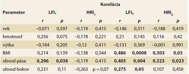 Korelácia veku a antropometrických parametrov s LFI a HRI v rámci oboch skupín. Tab. 2. Correlations of the age and anthropometric parameters with LFI and HRI in both groups.