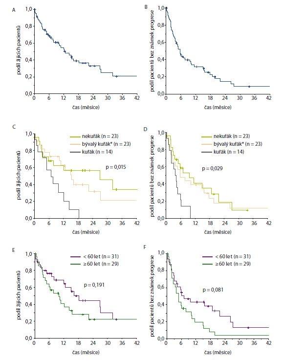 Celkové přežití (A, C, E) a přežití bez známek progrese (B, D, F) od data zahájení léčby krizotinibem pro vybrané skupiny pacientů (A + B celá kohorta, C + D dle kouření, E + F dle věku při zahájení léčby krizotinibem)