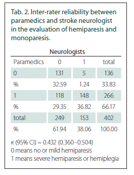 Inter-rater reliability between paramedics and stroke neurologist in the evaluation of hemiparesis and monoparesis.