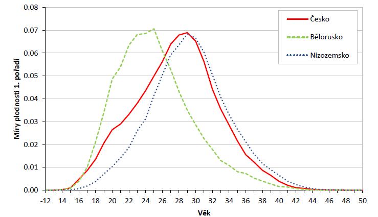 Věkově specifické míry plodnosti prvního pořadí, Česko, Bělorusko a Nizozemsko, 2016 (zdroj: 20; vlastní zpracování)