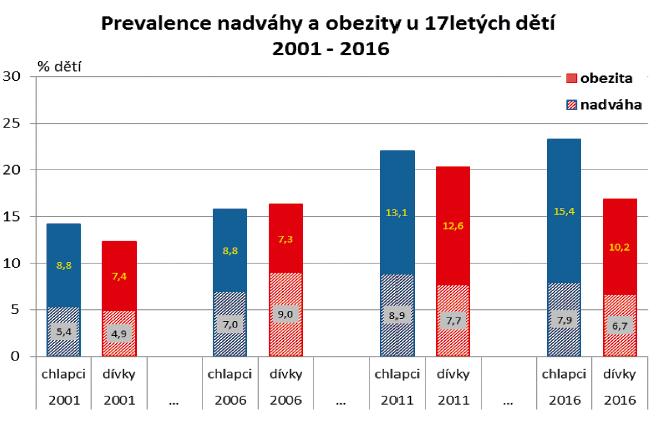 Vývoj tělesné hmotnosti ve skupině 17letých odděleně pro obě pohlaví.