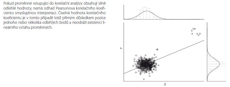 Příklad 5. Přítomnost odlehlých hodnot v datech vstupujících do korelační analýzy.