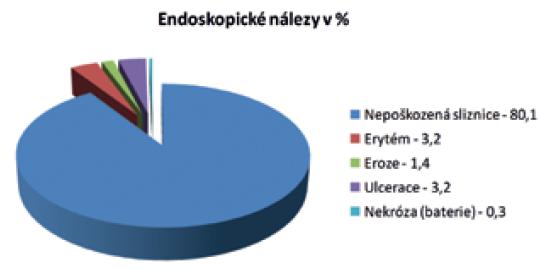 Endoskopické nálezy v %<br> Graph 3. Endoscopic findings in %