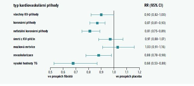 Účinky podávání fibrátů na výskyt kardiovaskulární příhody