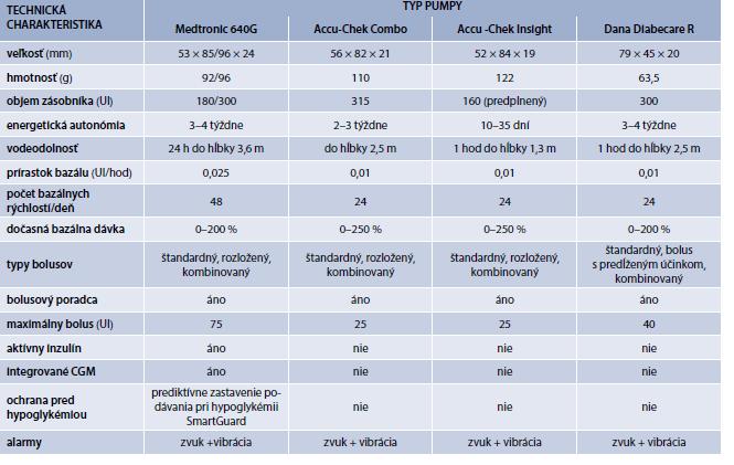 Stručný prehľad technických charakteristík najčastejšie používaných inzulínových púmp na Slovensku. Upravené podľa [9,10]