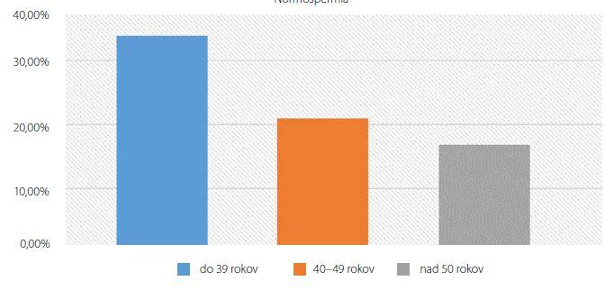Pokles percentuálneho podielu normospermie so stúpajúcim vekom<br> Fig. 2. Decrease o normospermic patiente with increa of age in patients group