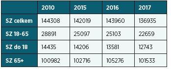 Počty všech posouzených podle věkových skupin, 2010, 2015, 2016, 2017