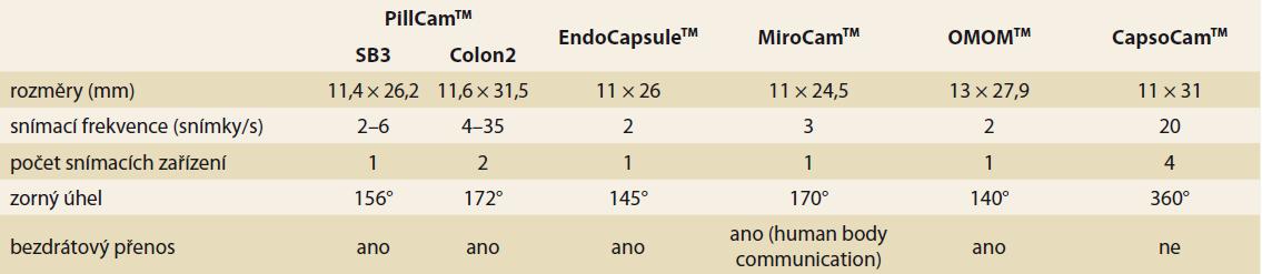 Základní technické parametry endoskopických kapslí (volně podle [100]).<br> Tab.1. Basic technical  parameters of endoscopic capsules (freely according to  [100]).