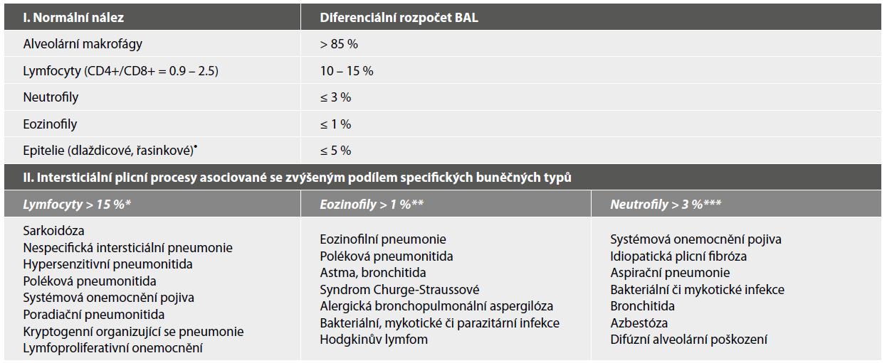 Přehled kvantitativního hodnocení bronchoalveolární laváže (BAL) dle zastoupení jednotlivých buněčných typů u zdravých dospělých nekuřáků a nejčastější intersticiální plicní procesy asociované s abnormálním rozpočtem BAL.