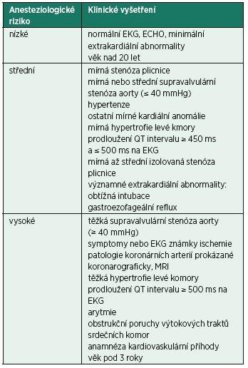 Stratifikace anesteziologického rizika [3]
