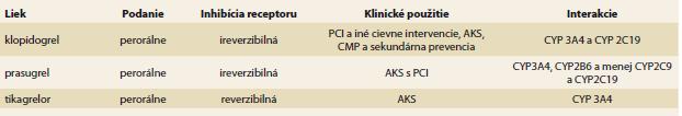 Základné farmakologické charakteristiky orálnych P2Y12 ADPRB.<br> Tab. 1. Basic pharmacological characteristics of oral P2Y12 ADPRB.