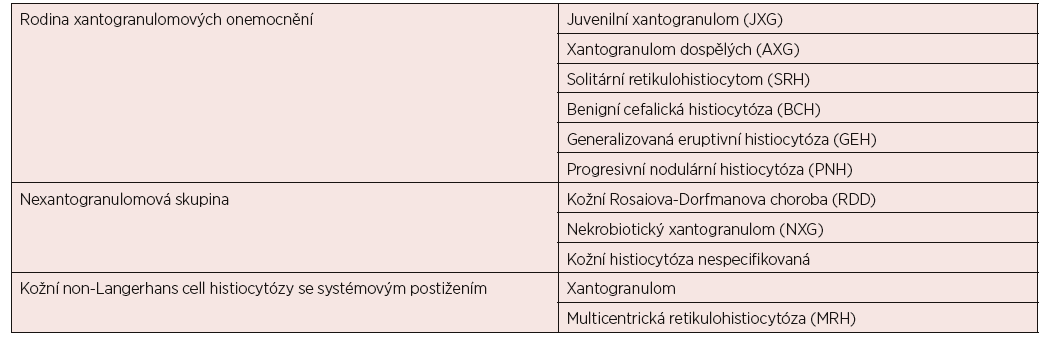 Non-LCH histiocytózy kůže a sliznic podle klasifikace Histiocyte Society [2]