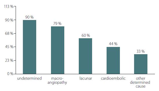 Distribution of patients with hs-CRP levels > 3mg/L across stroke types. *P = 0.011; P-value based on Chi-square test hs-CRP – high-sensitive C-reactive protein<br> Obr. 1. Distribuce pacientů s hladinami hs-CRP > 3 mg/l napříč typy cévní mozkové příhody. * p = 0,011; p-hodnota získána pomocí chí-kvadrát testu hs-CRP – C-reaktivní protein stanovený vysoce senzitivní metodou