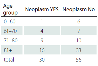 Age distribution by