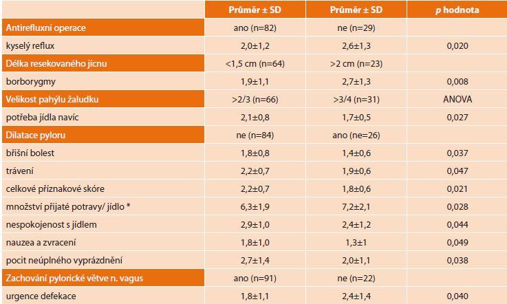 Vliv jednotlivých intervencí na QoL dle PGSAS-45 [13]<br> Tab. 1: Impact of interventions on QoL according to PGSAS-45 [13]